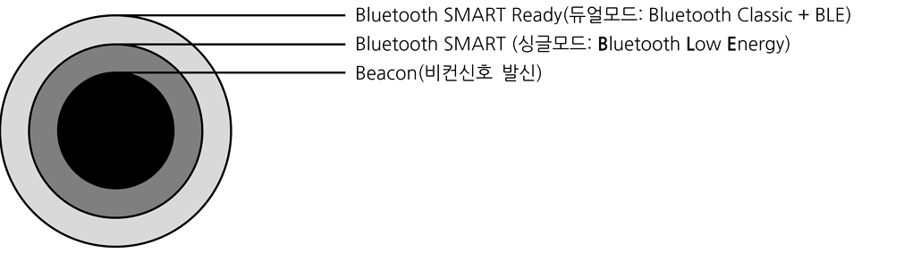 Bluetooth SMART Ready의 구성